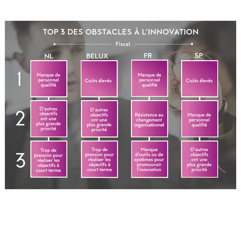 TOP 3 DES OBSTACLES À L'INNOVATION FISCAL